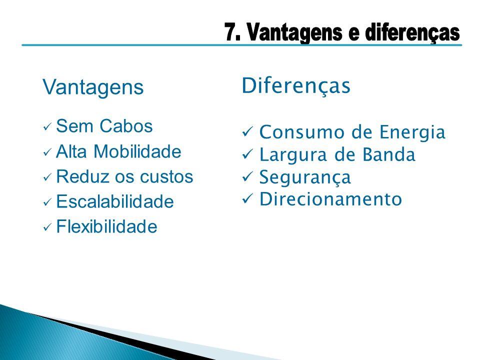Vantagens Sem Cabos Alta Mobilidade Reduz os custos Escalabilidade Flexibilidade Diferenças Consumo de Energia Largura de Banda Segurança Direcionamen