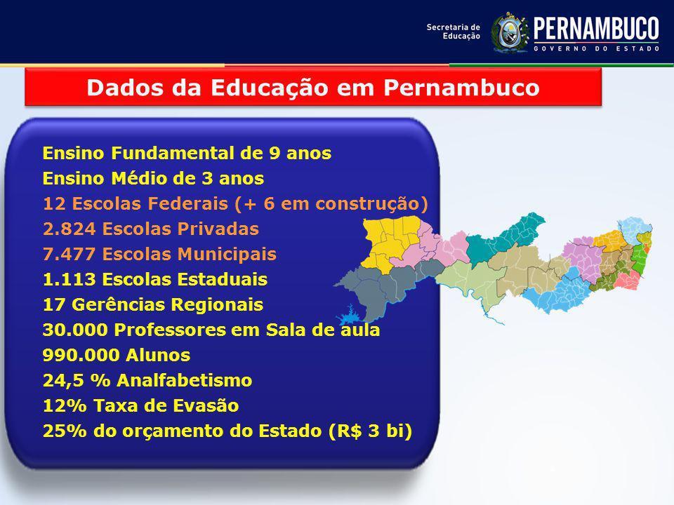 Dados da Educação em Pernambuco Ensino Fundamental de 9 anos Ensino Médio de 3 anos 12 Escolas Federais (+ 6 em construção) 2.824 Escolas Privadas 7.477 Escolas Municipais 1.113 Escolas Estaduais 17 Gerências Regionais 30.000 Professores em Sala de aula 990.000 Alunos 24,5 % Analfabetismo 12% Taxa de Evasão 25% do orçamento do Estado (R$ 3 bi)