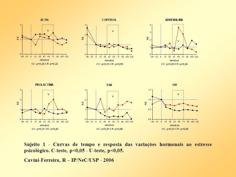Sujeito 1 - Curvas de tempo e resposta das variações hormonais ao estresse psicológico. C-teste, p<0,05 - U-teste, p<0,05. Cavini-Ferreira, R – IP/NeC