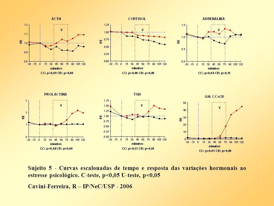 Sujeito 5 - Curvas escalonadas de tempo e resposta das variações hormonais ao estresse psicológico. C-teste, p<0,05 U-teste, p<0,05 Cavini-Ferreira, R
