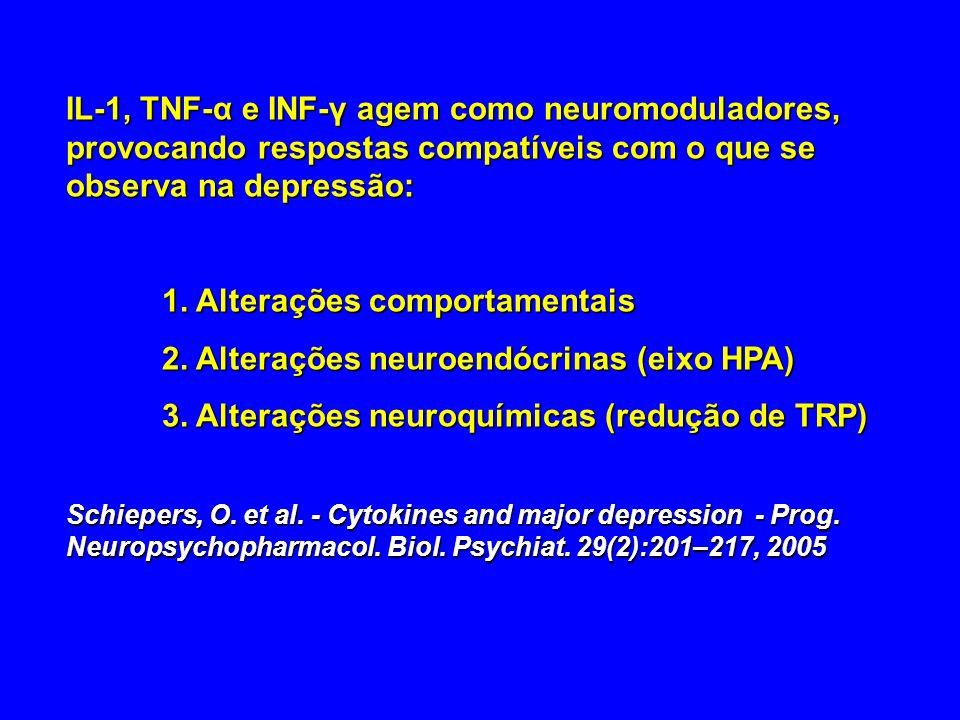 IL-1, TNF-α e INF-γ agem como neuromoduladores, provocando respostas compatíveis com o que se observa na depressão: 1. Alterações comportamentais 2. A