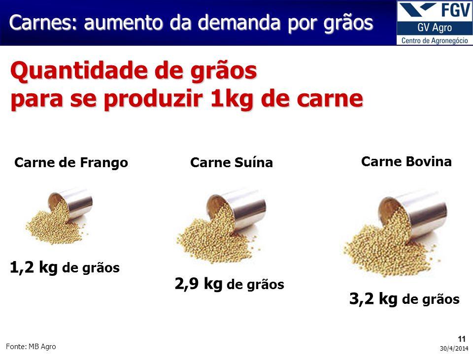 11 30/4/2014 Fonte: MB Agro Quantidade de grãos para se produzir 1kg de carne Carnes: aumento da demanda por grãos Carne de FrangoCarne Suína Carne Bovina 1,2 kg de grãos 2,9 kg de grãos 3,2 kg de grãos
