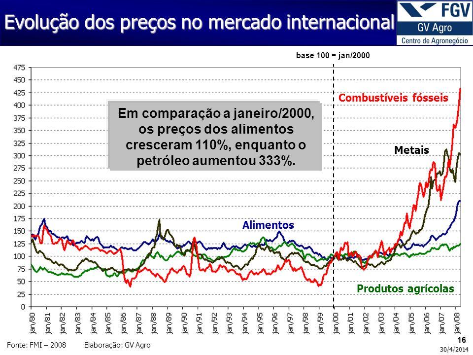 16 30/4/2014 Fonte: FMI – 2008 Elaboração: GV Agro Alimentos Produtos agrícolas Metais Combustíveis fósseis base 100 = jan/2000 Em comparação a janeir