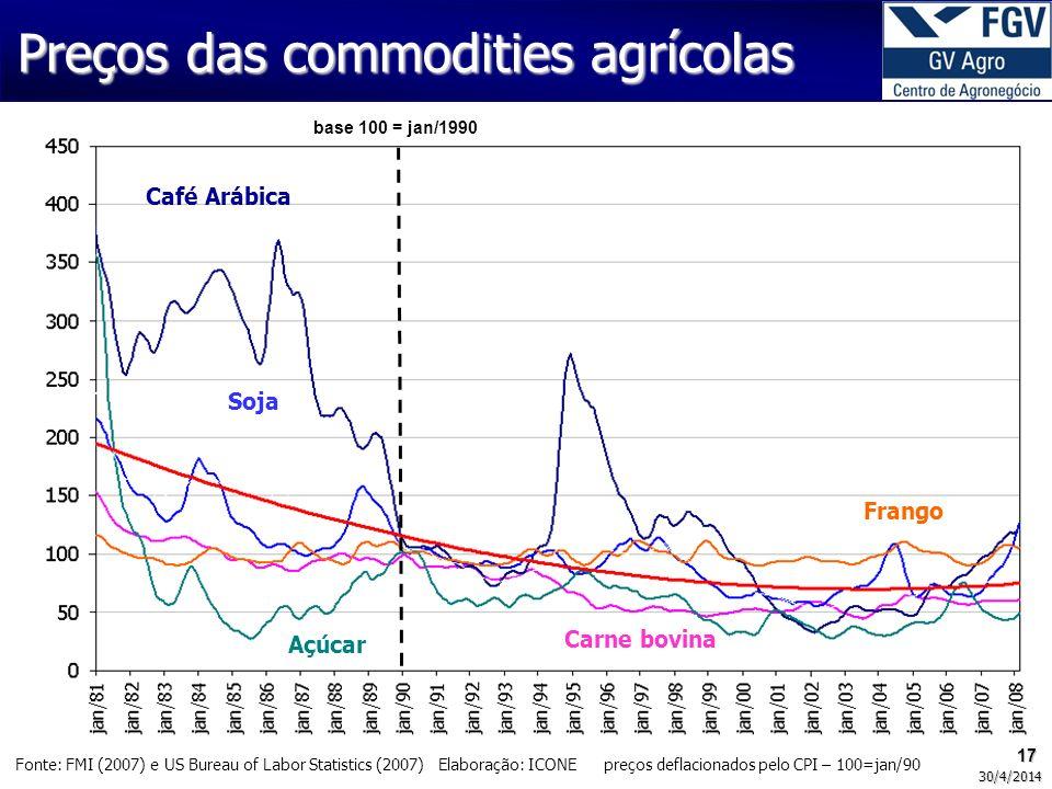 17 30/4/2014 Fonte: FMI (2007) e US Bureau of Labor Statistics (2007) Elaboração: ICONE preços deflacionados pelo CPI – 100=jan/90 Carne bovina Açúcar