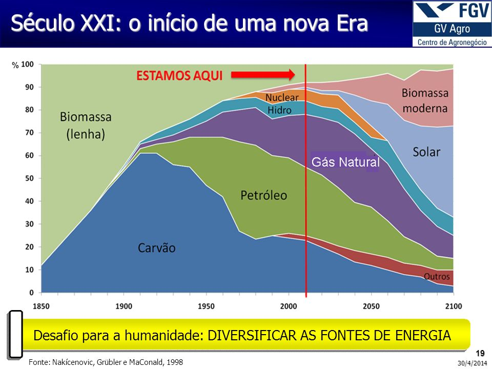 19 30/4/2014 Século XXI: o início de uma nova Era Desafio para a humanidade: DIVERSIFICAR AS FONTES DE ENERGIA Fonte: Nakícenovic, Grübler e MaConald, 1998 %