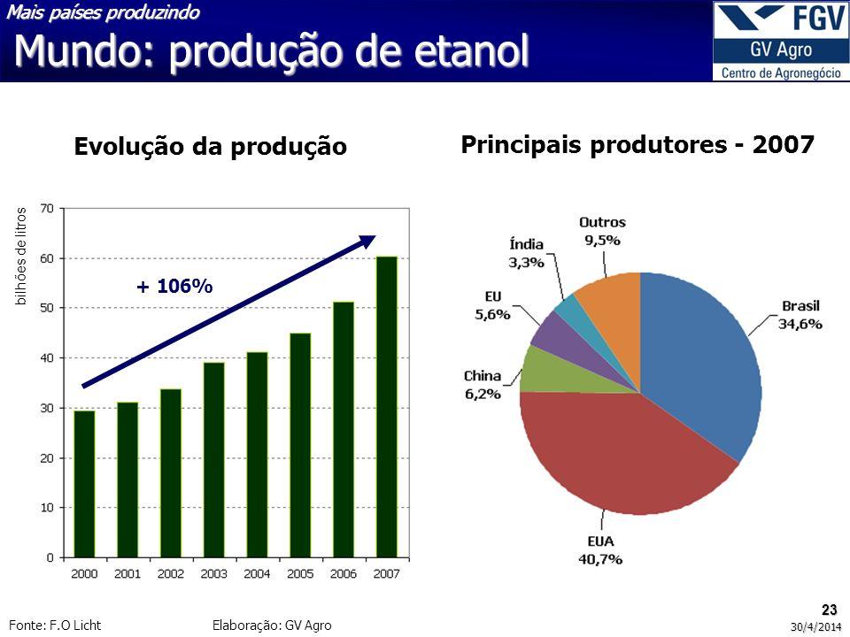 23 30/4/2014 Mundo: produção de etanol Mais países produzindo Fonte: F.O Licht Elaboração: GV Agro Evolução da produção bilhões de litros + 106% Principais produtores - 2007