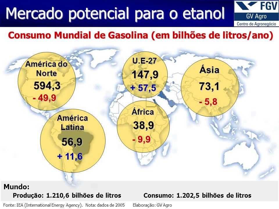 Fonte: IEA (International Energy Agency). Nota: dados de 2005 Elaboração: GV Agro Mercado potencial para o etanol Consumo Mundial de Gasolina (em bilh