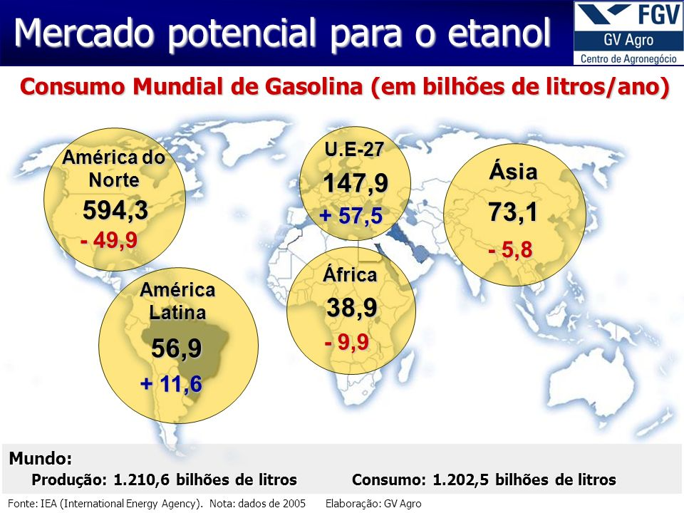 Fonte: IEA (International Energy Agency).