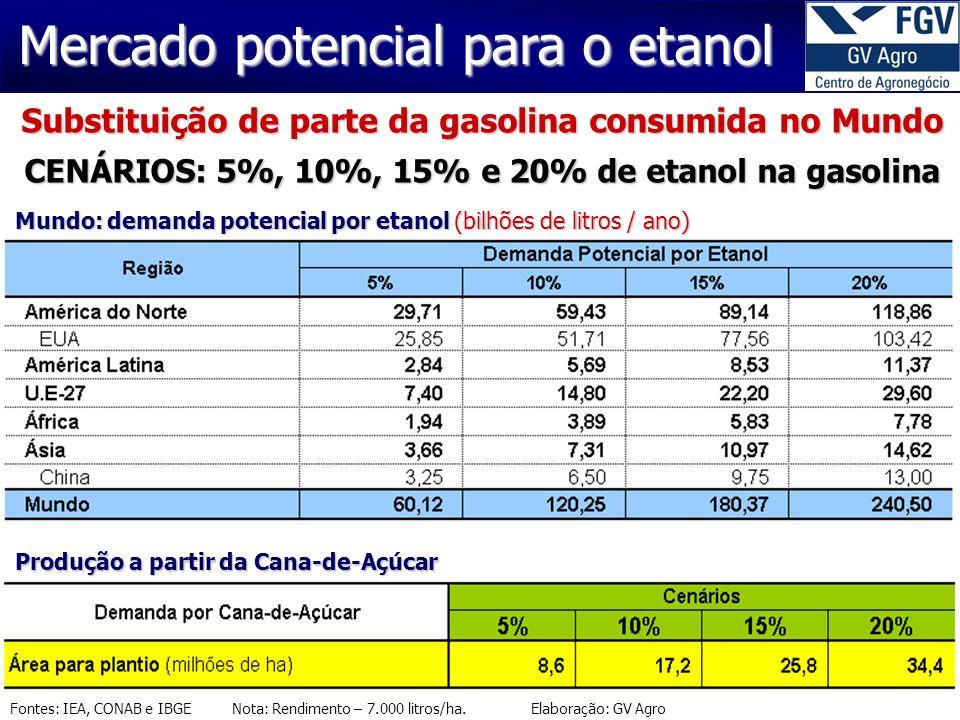 Fontes: IEA, CONAB e IBGE Nota: Rendimento – 7.000 litros/ha. Elaboração: GV Agro Mercado potencial para o etanol Substituição de parte da gasolina co
