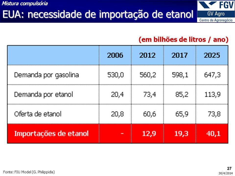 27 30/4/2014 Fonte: FIU Model (G. Philippidis) Mistura compulsória EUA: necessidade de importação de etanol (em bilhões de litros / ano)