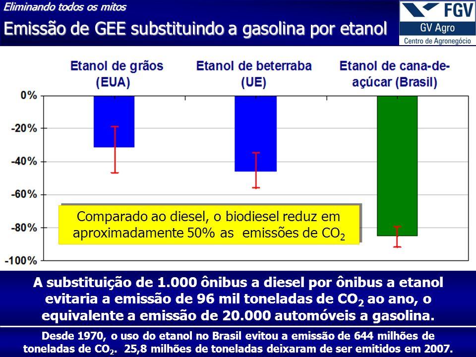 28 30/4/2014 A substituição de 1.000 ônibus a diesel por ônibus a etanol evitaria a emissão de 96 mil toneladas de CO 2 ao ano, o equivalente a emissão de 20.000 automóveis a gasolina.