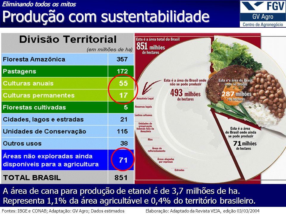 Elaboração: Adaptado da Revista VEJA, edição 03/03/2004Fontes: IBGE e CONAB; Adaptação: GV Agro; Dados estimados Eliminando todos os mitos Produção com sustentabilidade A área de cana para produção de etanol é de 3,7 milhões de ha.