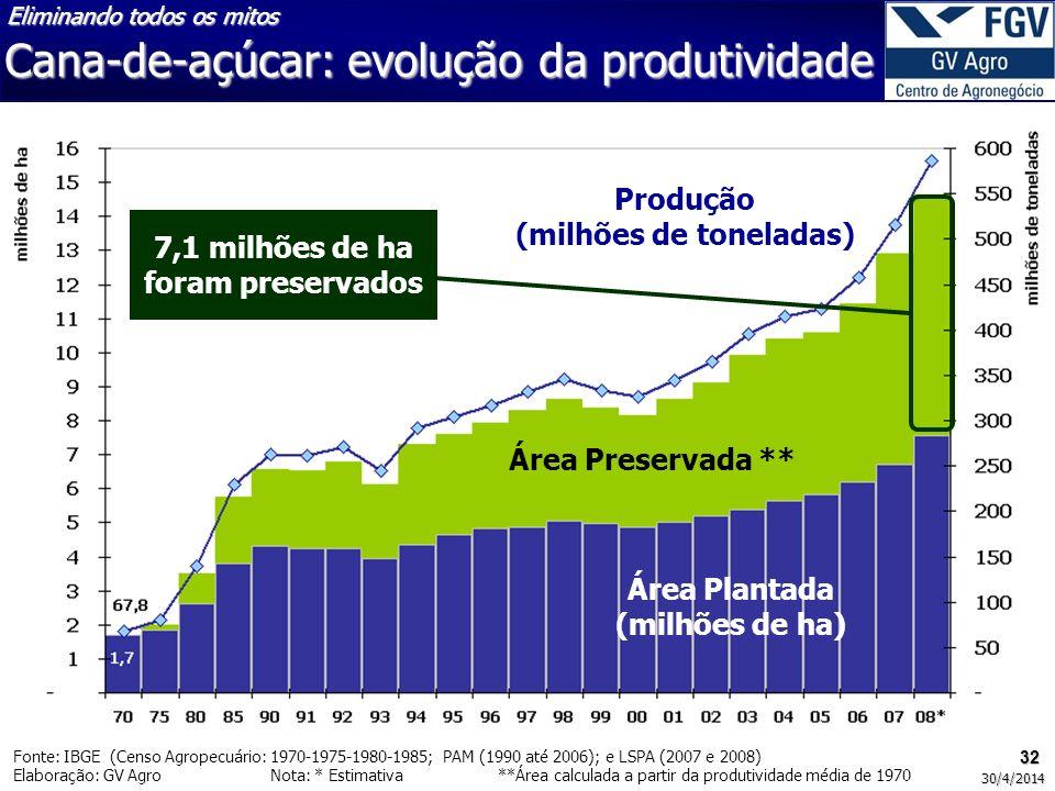32 30/4/2014 Área Preservada ** Área Plantada (milhões de ha) Produção (milhões de toneladas) 7,1 milhões de ha foram preservados Fonte: IBGE (Censo Agropecuário: 1970-1975-1980-1985; PAM (1990 até 2006); e LSPA (2007 e 2008) Elaboração: GV Agro Nota: * Estimativa **Área calculada a partir da produtividade média de 1970 Eliminando todos os mitos Cana-de-açúcar: evolução da produtividade
