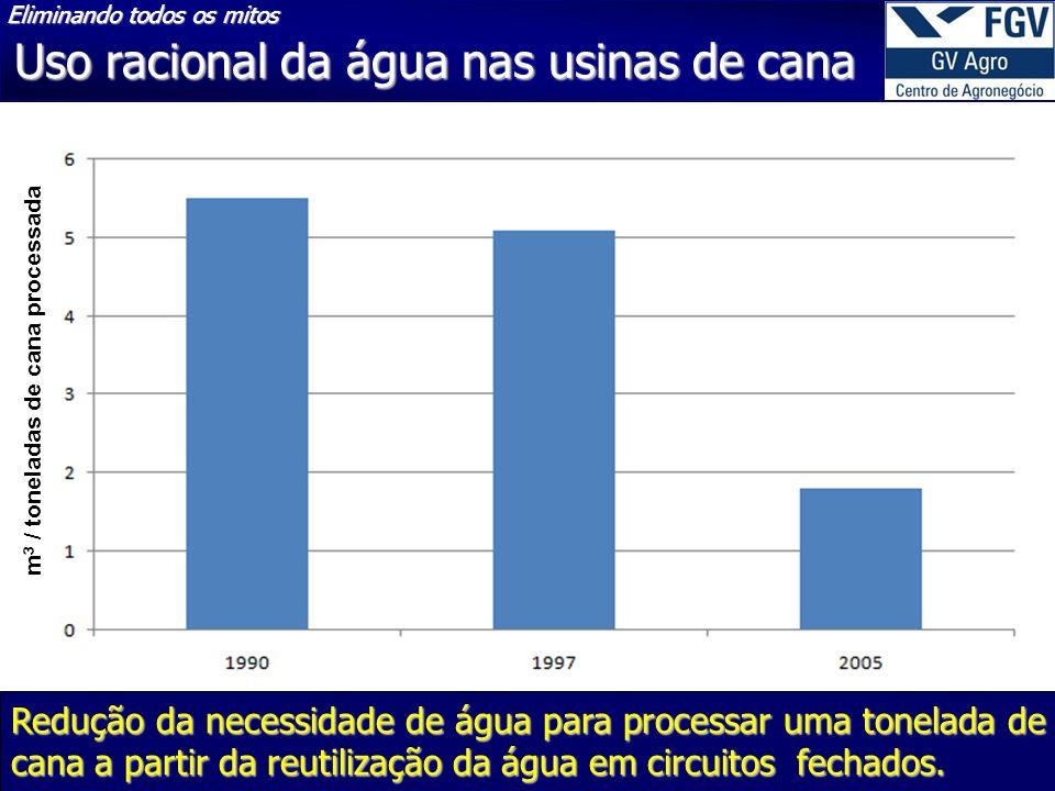 m 3 / toneladas de cana processada Redução da necessidade de água para processar uma tonelada de cana a partir da reutilização da água em circuitos fechados.