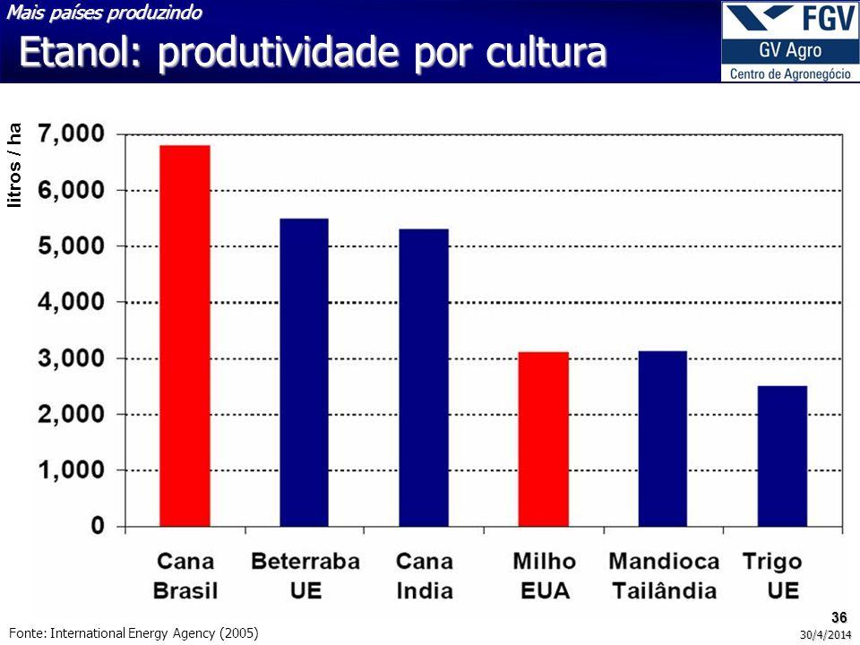Etanol: produtividade por cultura Fonte: International Energy Agency (2005) litros / ha Mais países produzindo 36 30/4/2014