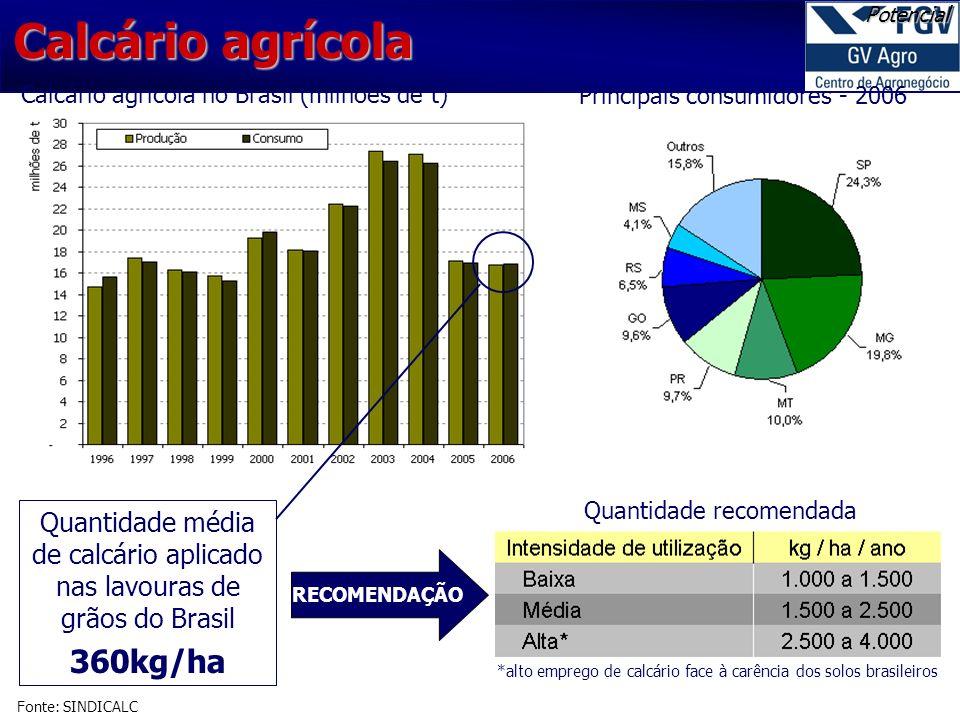 Calcário agrícola no Brasil (milhões de t) Principais consumidores - 2006 Quantidade média de calcário aplicado nas lavouras de grãos do Brasil 360kg/ha RECOMENDAÇÃO Quantidade recomendada *alto emprego de calcário face à carência dos solos brasileiros Calcário agrícola Fonte: SINDICALC Potencial