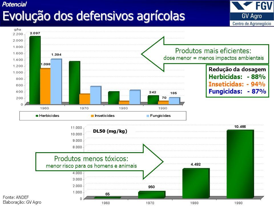 39 30/4/2014 Fonte: ANDEF Elaboração: GV Agro Produtos mais eficientes: dose menor = menos impactos ambientais Produtos menos tóxicos: menor risco para os homens e animais Herbicidas: - 88% Inseticidas: - 94% Fungicidas: - 87% Redução da dosagem Evolução dos defensivos agrícolas Potencial