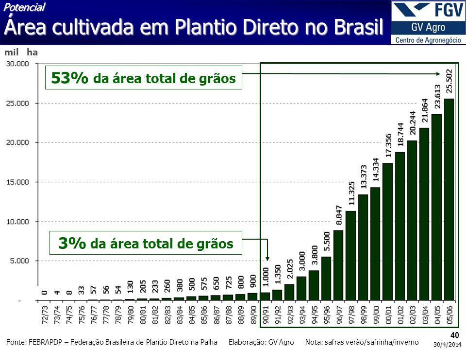 40 30/4/2014 Fonte: FEBRAPDP – Federação Brasileira de Plantio Direto na Palha Elaboração: GV Agro Nota: safras verão/safrinha/inverno mil ha 53% da á