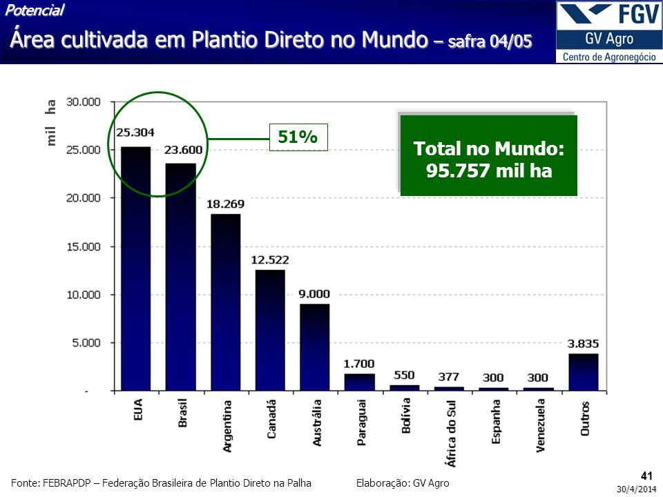 41 30/4/2014 mil ha Fonte: FEBRAPDP – Federação Brasileira de Plantio Direto na Palha Elaboração: GV Agro Total no Mundo: 95.757 mil ha 51% Área culti