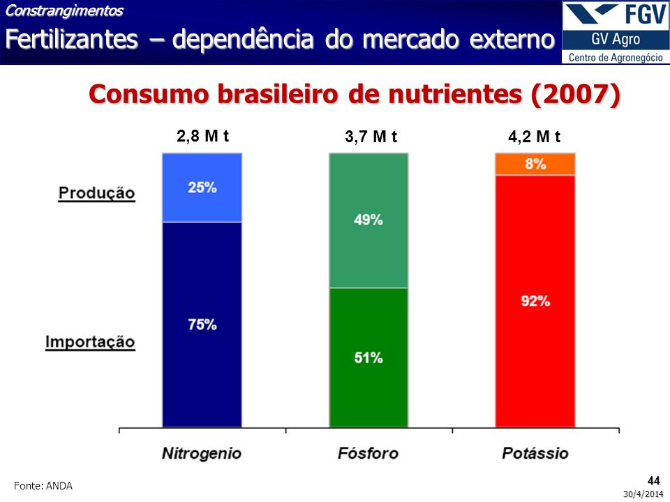 44 30/4/2014 Fonte: ANDA 2,8 M t 3,7 M t4,2 M t Fertilizantes – dependência do mercado externo Constrangimentos Consumo brasileiro de nutrientes (2007