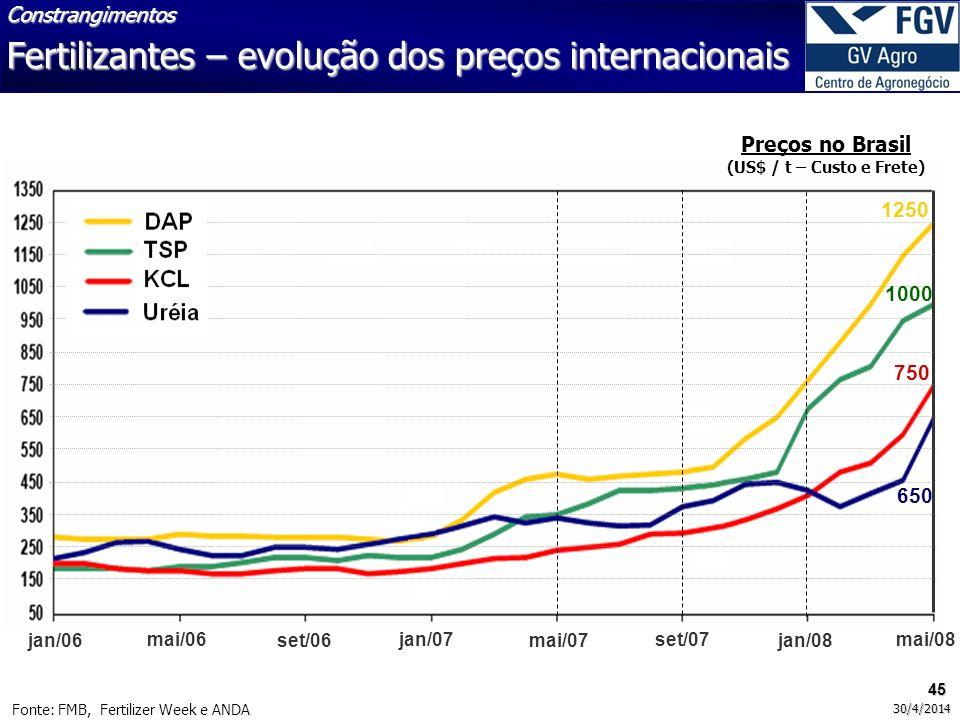 1250 1000 750 650 jan/06 mai/06 set/06 jan/07 mai/07 set/07 jan/08 mai/08 Fonte: FMB, Fertilizer Week e ANDA Fertilizantes – evolução dos preços inter