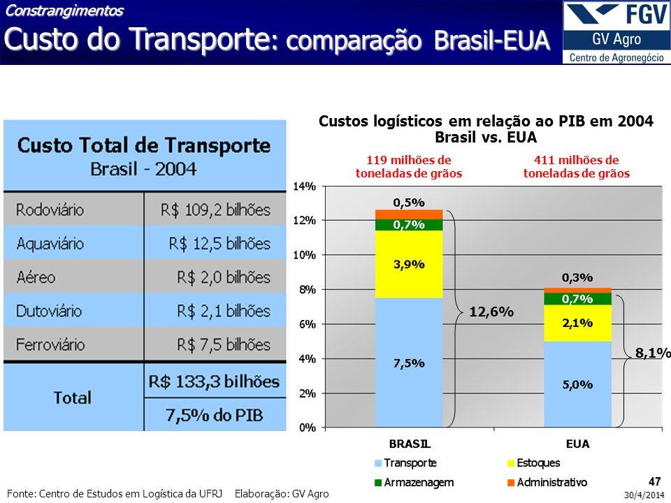47 30/4/2014 Fonte: Centro de Estudos em Logística da UFRJ Elaboração: GV Agro 12,6% 8,1% Custos logísticos em relação ao PIB em 2004 Brasil vs. EUA 1