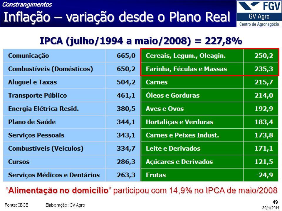 49 30/4/2014 Fonte: IBGE Elaboração: GV Agro Inflação – variação desde o Plano Real Constrangimentos IPCA (julho/1994 a maio/2008) = 227,8% Alimentaçã
