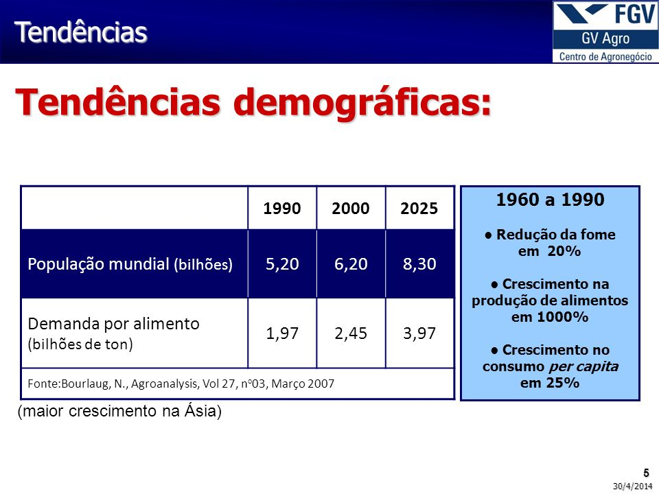 Tendências demográficas: 199020002025 População mundial (bilhões) 5,206,208,30 Demanda por alimento (bilhões de ton) 1,972,453,97 Fonte:Bourlaug, N., Agroanalysis, Vol 27, n o 03, Março 2007 1960 a 1990 Redução da fome em 20% Crescimento na produção de alimentos em 1000% Crescimento no consumo per capita em 25% (maior crescimento na Ásia) Tendências 5 30/4/2014