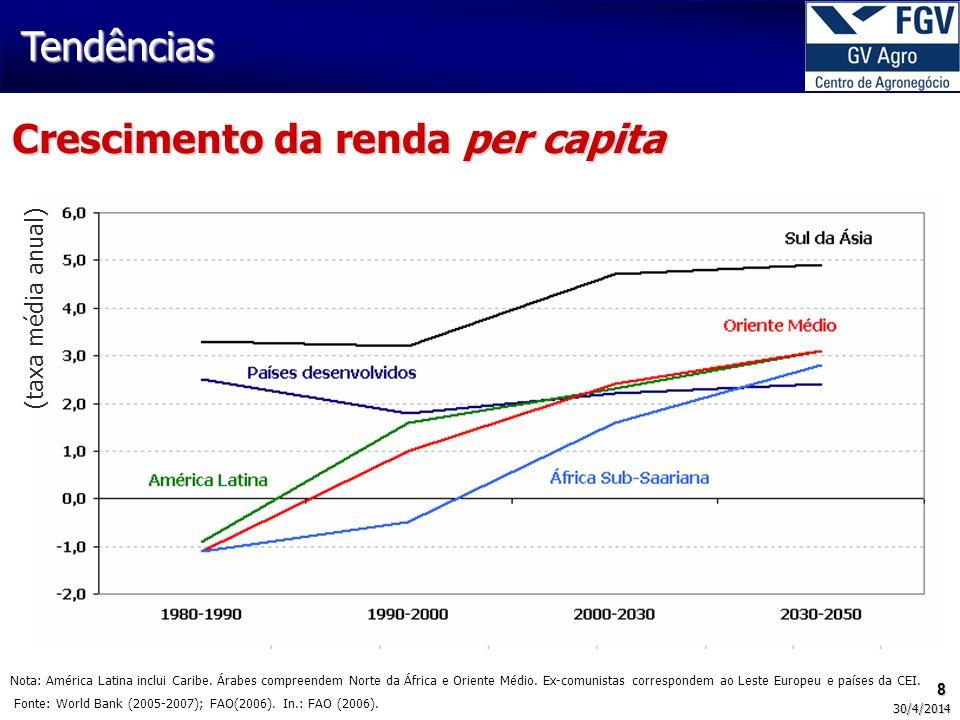 49 30/4/2014 Fonte: IBGE Elaboração: GV Agro Inflação – variação desde o Plano Real Constrangimentos IPCA (julho/1994 a maio/2008) = 227,8% Alimentação no domicílio participou com 14,9% no IPCA de maio/2008Alimentação no domicílio participou com 14,9% no IPCA de maio/2008