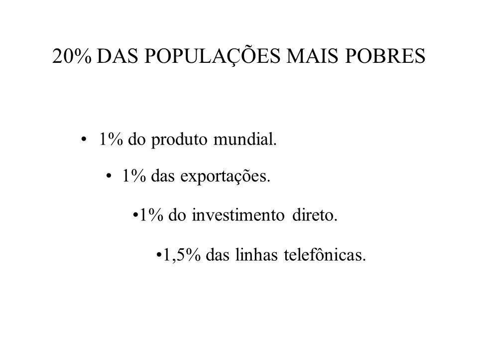 20% DAS POPULAÇÕES MAIS POBRES 1% do produto mundial. 1% das exportações. 1% do investimento direto. 1,5% das linhas telefônicas.