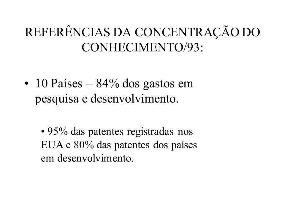 REFERÊNCIAS DA CONCENTRAÇÃO DO CONHECIMENTO/93: 10 Países = 84% dos gastos em pesquisa e desenvolvimento. 95% das patentes registradas nos EUA e 80% d