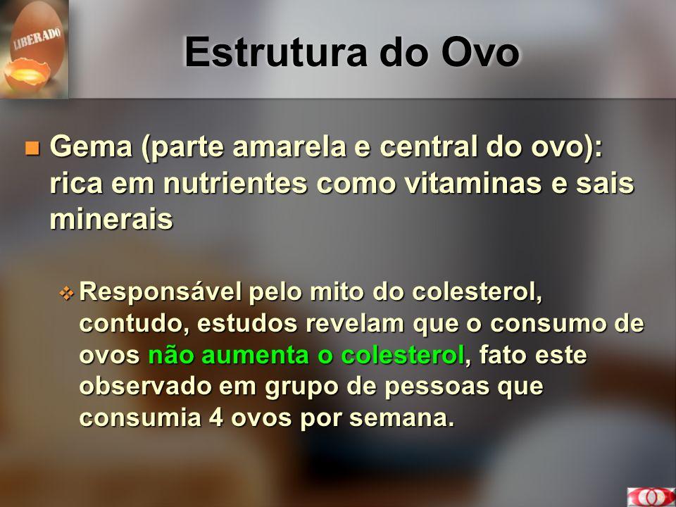 Estrutura do Ovo Gema (parte amarela e central do ovo): Gema (parte amarela e central do ovo): Fatos: A gema é fonte de ferro, colina, ácido fólico, lecitina, biotina (depressão), antioxidantes, luteína, vitaminas B, E, entre outros.