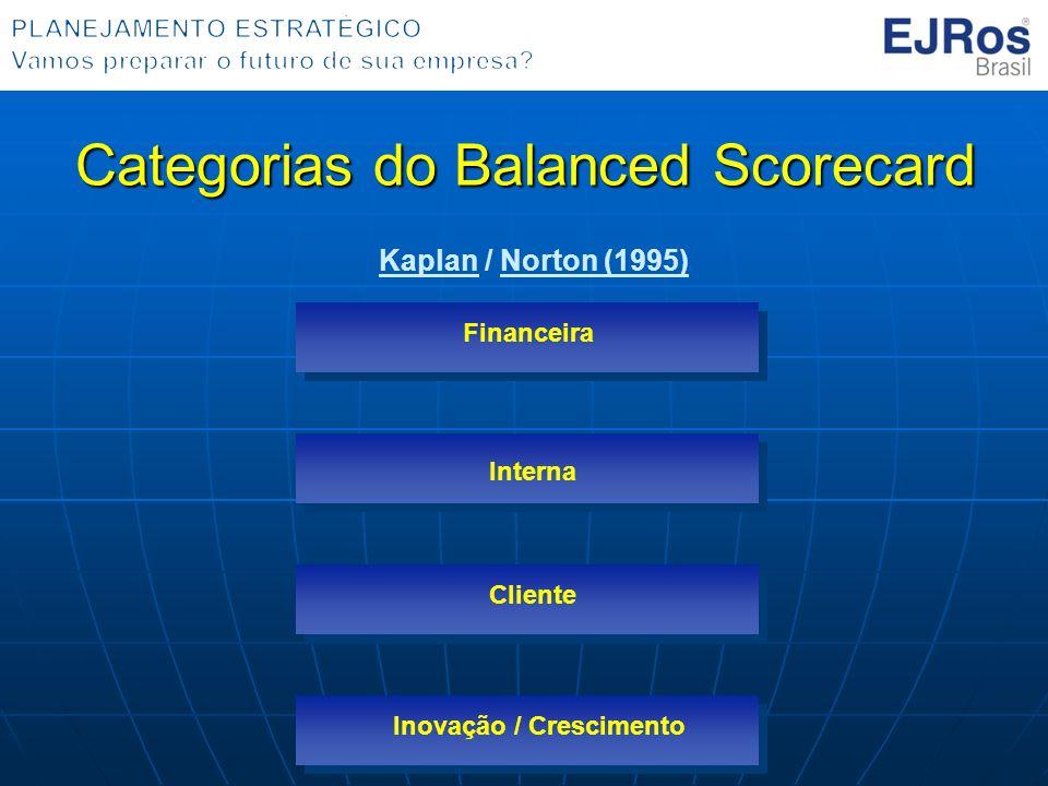 Categorias do Balanced Scorecard Financeira Interna Cliente Inovação / Crescimento Kaplan / Norton (1995)