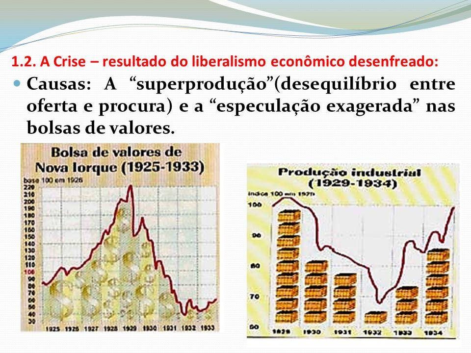 1.2. A Crise – resultado do liberalismo econômico desenfreado: Causas: A superprodução(desequilíbrio entre oferta e procura) e a especulação exagerada