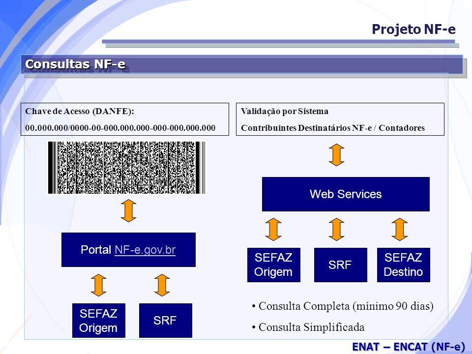 Secretaria da Fazenda ENAT – ENCAT (NF-e) Consultas NF-e Projeto NF-e SRF Portal NF-e.gov.brNF-e.gov.br SEFAZ Origem Chave de Acesso (DANFE): 00.000.000/0000-00-000.000.000-000-000.000.000 SEFAZ Destino Validação por Sistema Contribuintes Destinatários NF-e / Contadores Web Services SRF SEFAZ Origem Consulta Completa (mínimo 90 dias) Consulta Simplificada