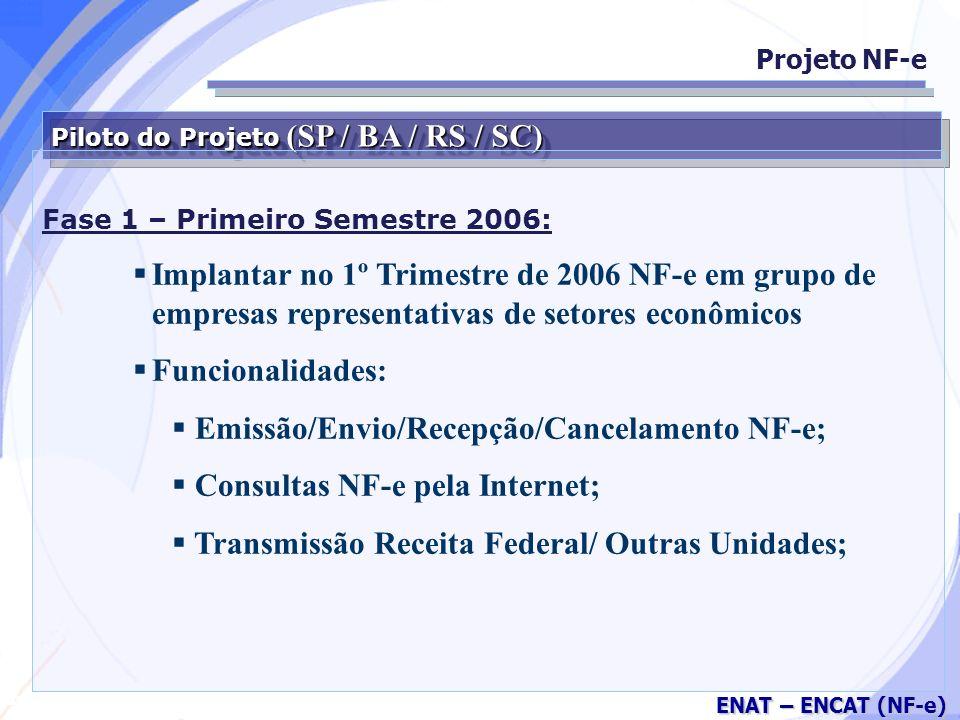Secretaria da Fazenda ENAT – ENCAT (NF-e) Piloto do Projeto (SP / BA / RS / SC) Fase 1 – Primeiro Semestre 2006: Implantar no 1º Trimestre de 2006 NF-e em grupo de empresas representativas de setores econômicos Funcionalidades: Emissão/Envio/Recepção/Cancelamento NF-e; Consultas NF-e pela Internet; Transmissão Receita Federal/ Outras Unidades; Projeto NF-e