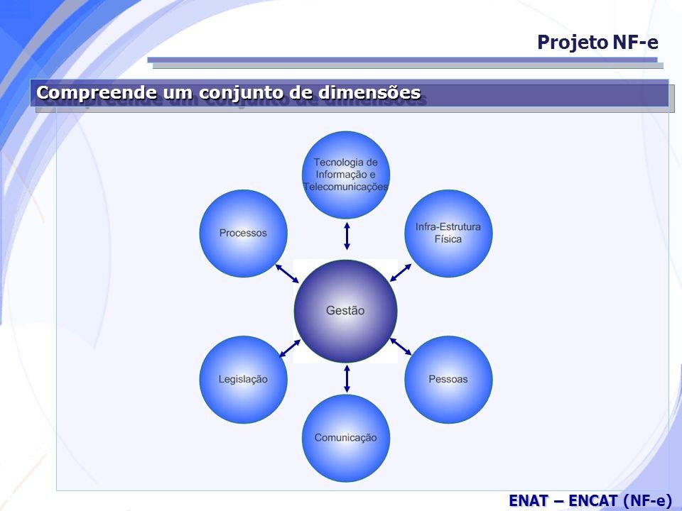 Secretaria da Fazenda ENAT – ENCAT (NF-e) Compreende um conjunto de dimensões Projeto NF-e