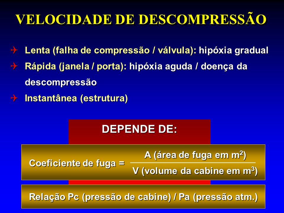 DEPENDE DE: VELOCIDADE DE DESCOMPRESSÃO Coeficiente de fuga = A (área de fuga em m 2 ) V (volume da cabine em m 3 ) Relação Pc (pressão de cabine) / Pa (pressão atm.) Relação Pc (pressão de cabine) / Pa (pressão atm.) Lenta (falha de compressão / válvula): hipóxia gradual Lenta (falha de compressão / válvula): hipóxia gradual Rápida (janela / porta): hipóxia aguda / doença da descompressão Rápida (janela / porta): hipóxia aguda / doença da descompressão Instantânea (estrutura) Instantânea (estrutura)