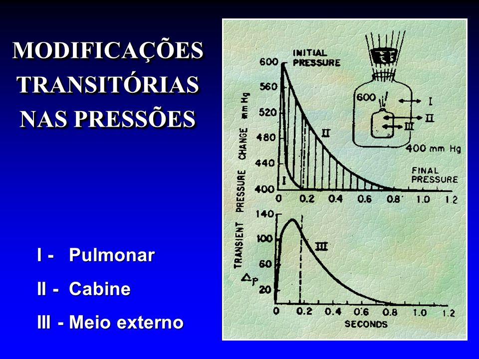 I - Pulmonar II - Cabine III - Meio externo