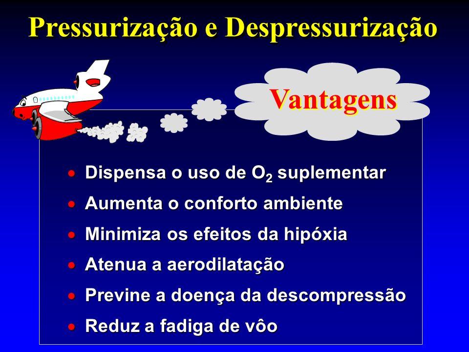 Dispensa o uso de O 2 suplementar Dispensa o uso de O 2 suplementar Aumenta o conforto ambiente Aumenta o conforto ambiente Minimiza os efeitos da hip