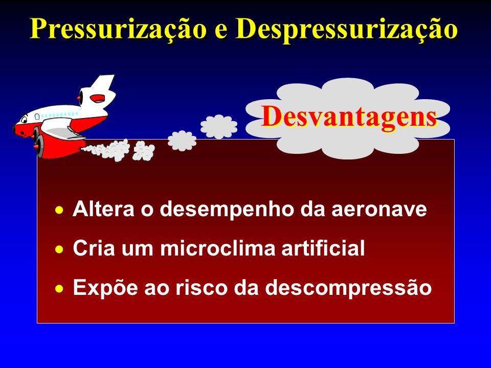 Altera o desempenho da aeronave Cria um microclima artificial Expõe ao risco da descompressão Pressurização e Despressurização Desvantagens