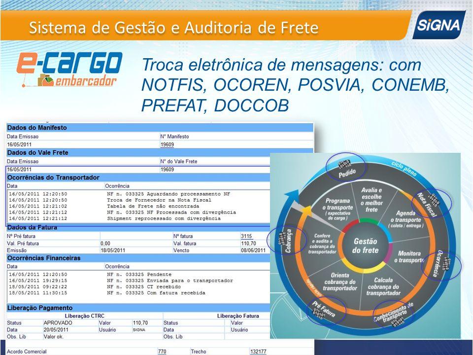 Troca eletrônica de mensagens: com NOTFIS, OCOREN, POSVIA, CONEMB, PREFAT, DOCCOB Sistema de Gestão e Auditoria de Frete