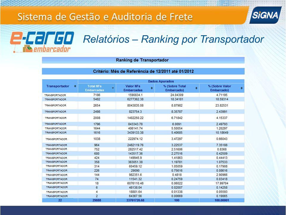 Relatórios – Ranking por Transportador Sistema de Gestão e Auditoria de Frete