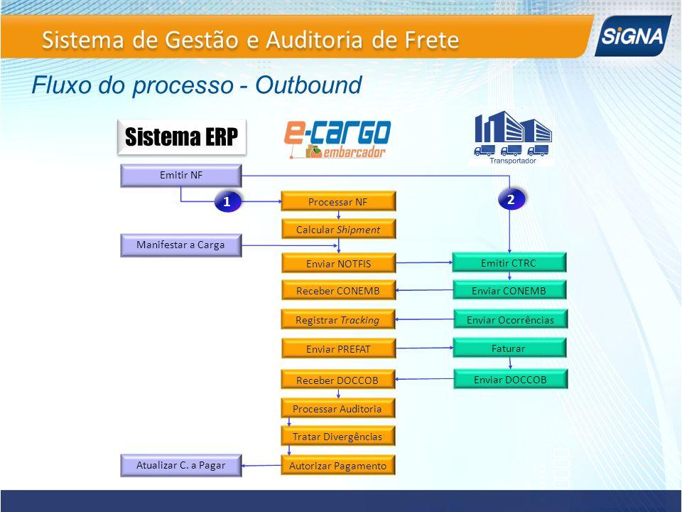 Sistema de Gestão e Auditoria de Frete Fluxo do processo - Outbound Emitir NF Processar NF Enviar NOTFIS Enviar Ocorrências Registrar Tracking Calcula