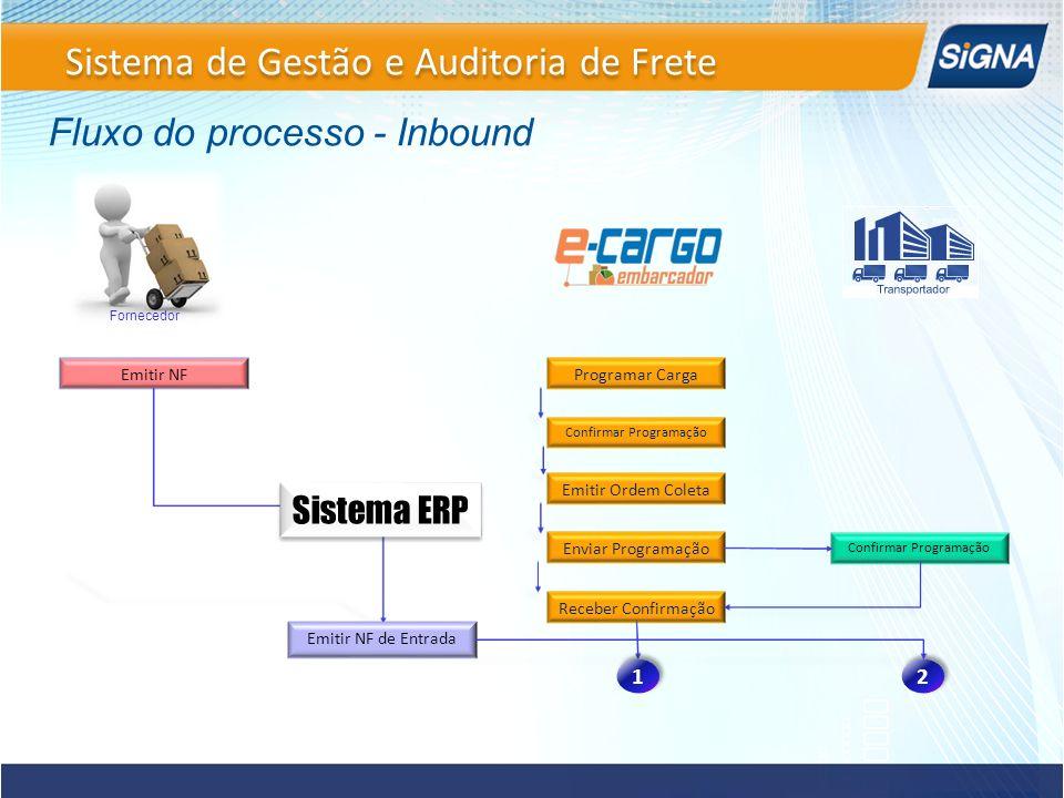 Sistema de Gestão e Auditoria de Frete Fluxo do processo - Inbound Programar Carga Confirmar Programação Emitir Ordem Coleta Enviar Programação Recebe