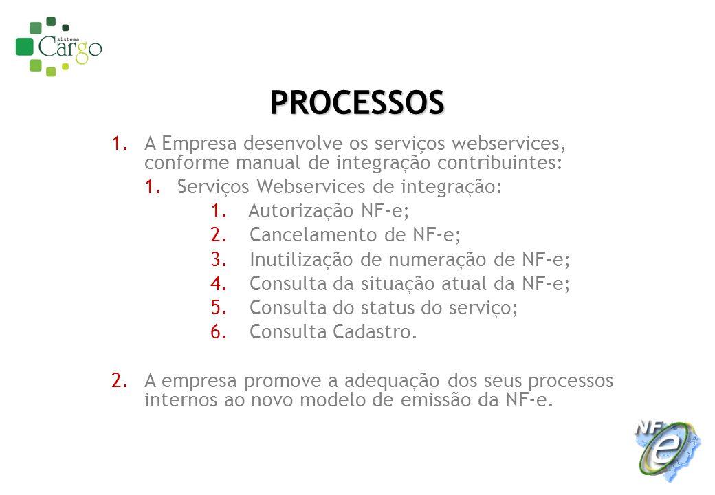PROCESSOS 1.A Empresa desenvolve os serviços webservices, conforme manual de integração contribuintes: 1.Serviços Webservices de integração: 1. Autori