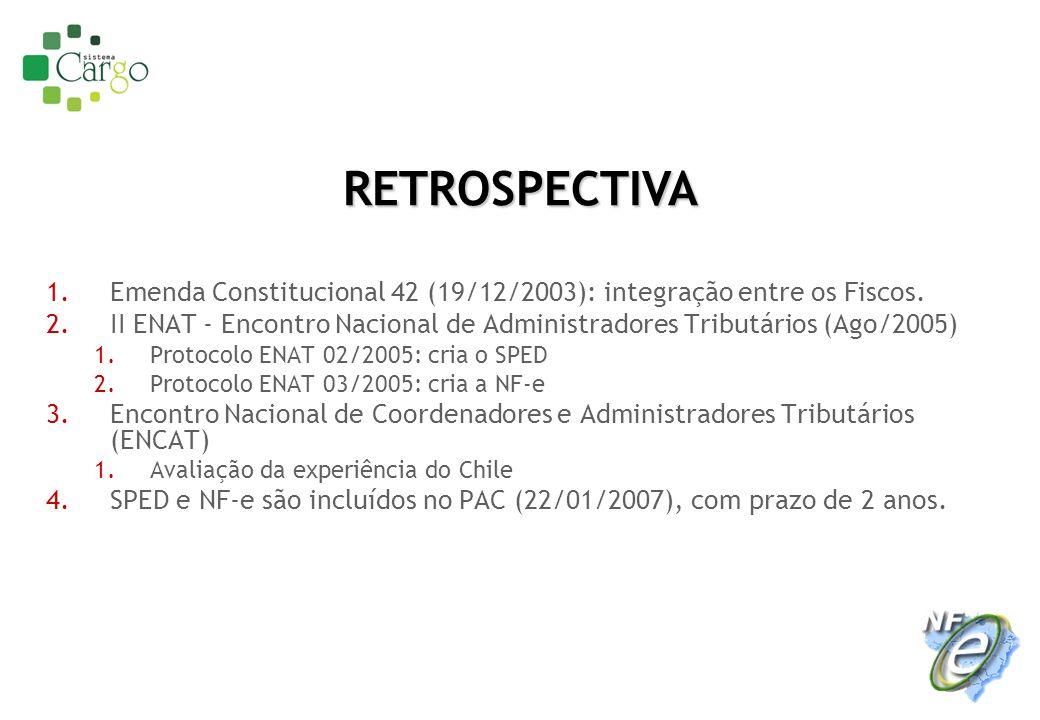 1.Emenda Constitucional 42 (19/12/2003): integração entre os Fiscos. 2.II ENAT - Encontro Nacional de Administradores Tributários (Ago/2005) 1.Protoco