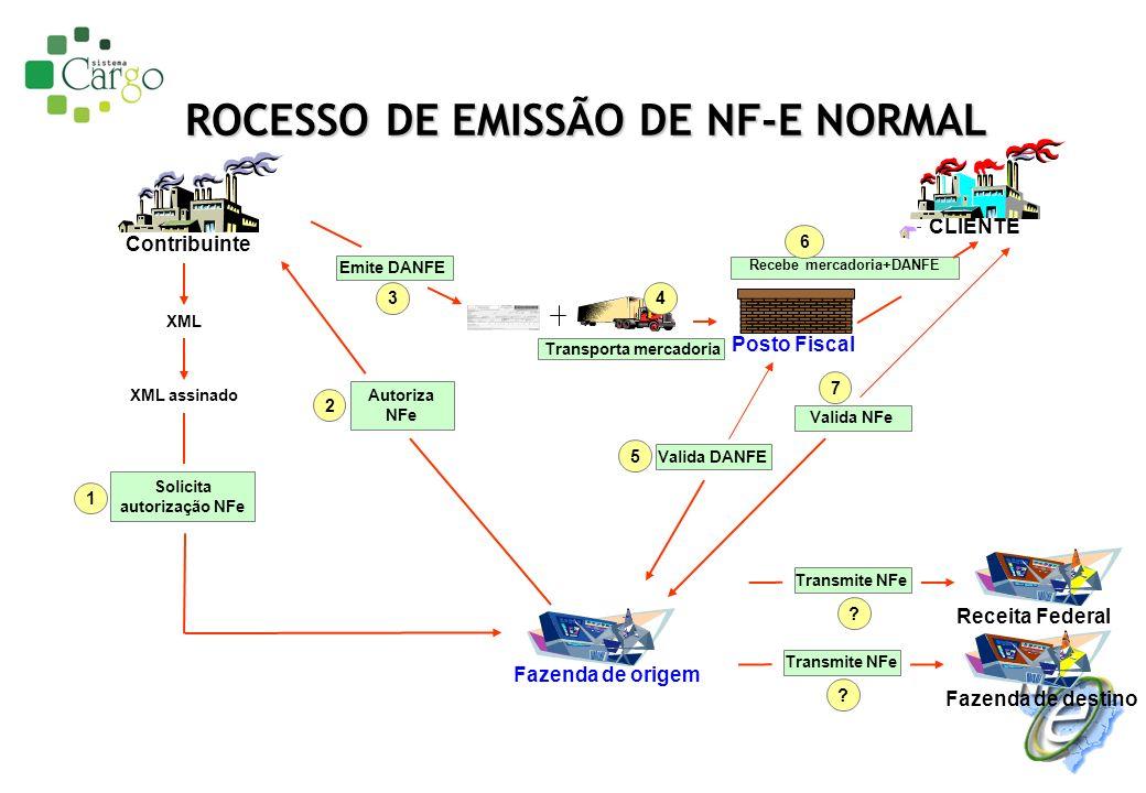 PROCESSO DE EMISSÃO DE NF-E NORMAL Autoriza NFe 2 XML XML assinado Fazenda de origem Solicita autorização NFe 1 Transporta mercadoria 4 Posto Fiscal V