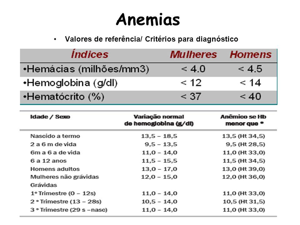 Anemia da Doença Crônica