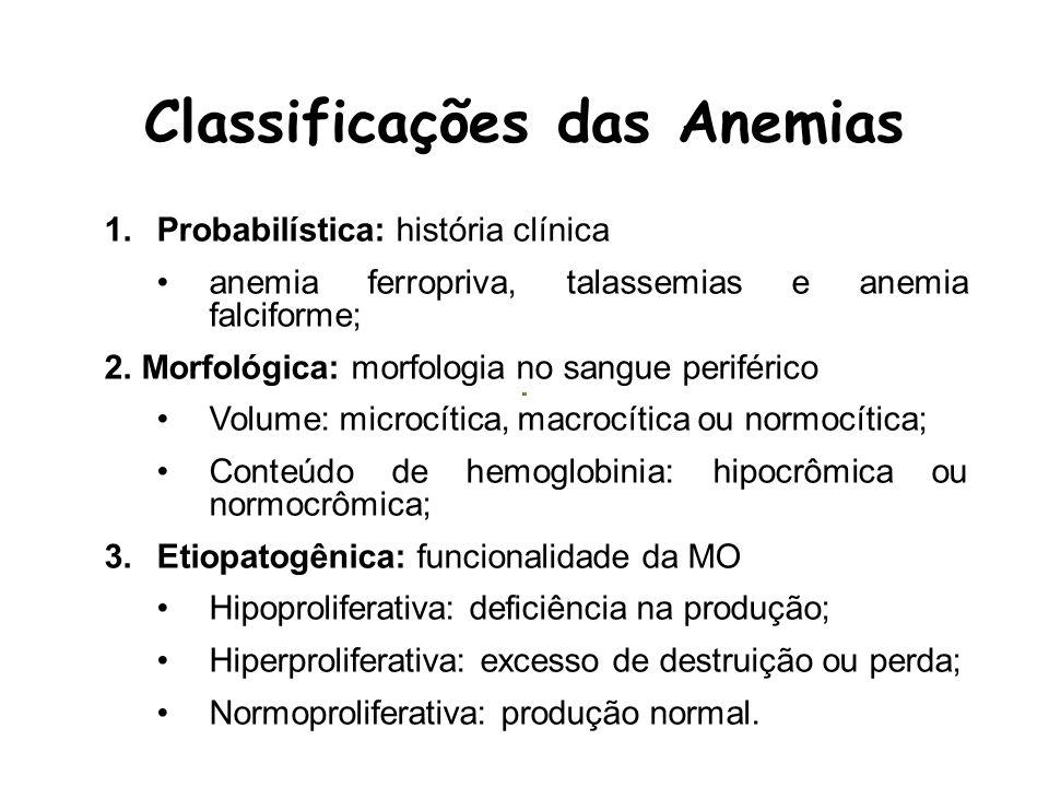 MICROCÍTICANORMOCÍTICAMACROCÍTICA B12 / Folato Perda aguda de sangue Alcoolismo Hipotiroidismo Mielodisplasia Hepatopatias Anemias Hemóliticas Anemia Doença Renal Endocrinopatia Aplasia Anemia Doença Crônica Deficiência ferro Talassemia Classificação Morfológica Anemias Esferocitose Congênita Hemodiluição